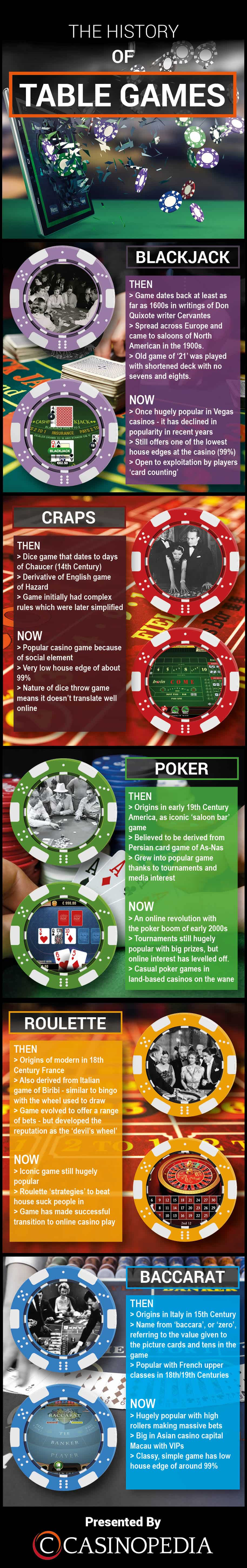 card odds ig